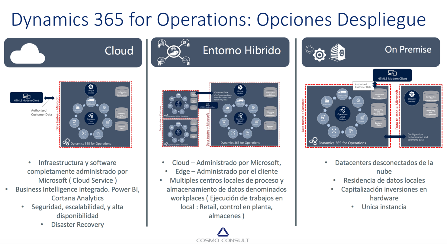 Dynamics-365-for-operations-on-premises